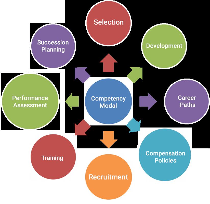 Upstream training courses